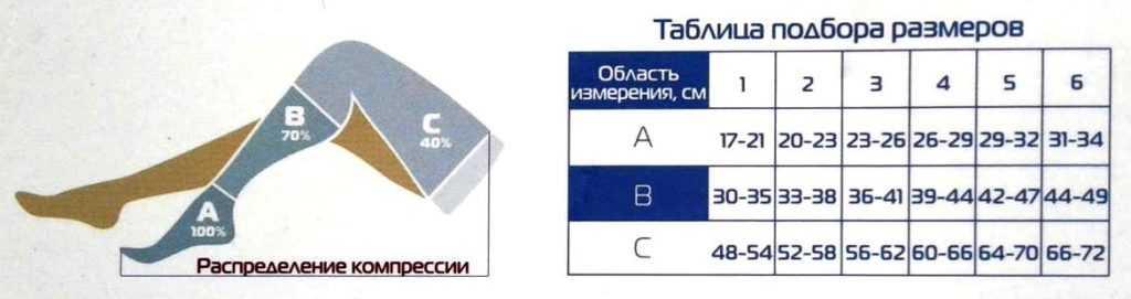 таблица для выбора компрессионных чулок